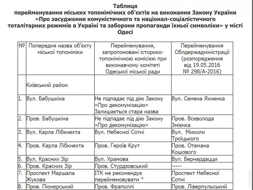 ВОдессе горсовет возвратит старые наименования улицам после декоммунизации Саакашвили