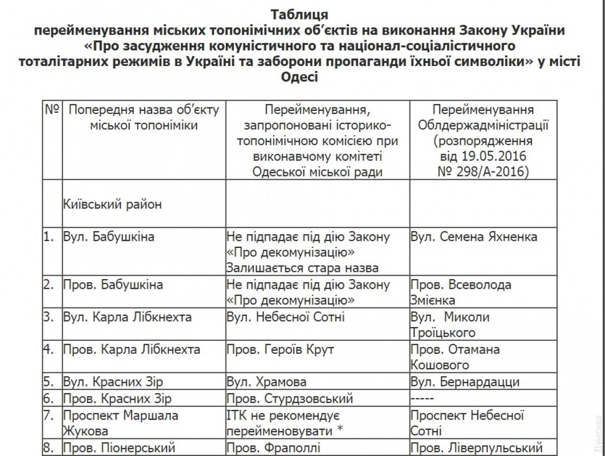Открыто уголовное дело опереименовании улиц вОдессе