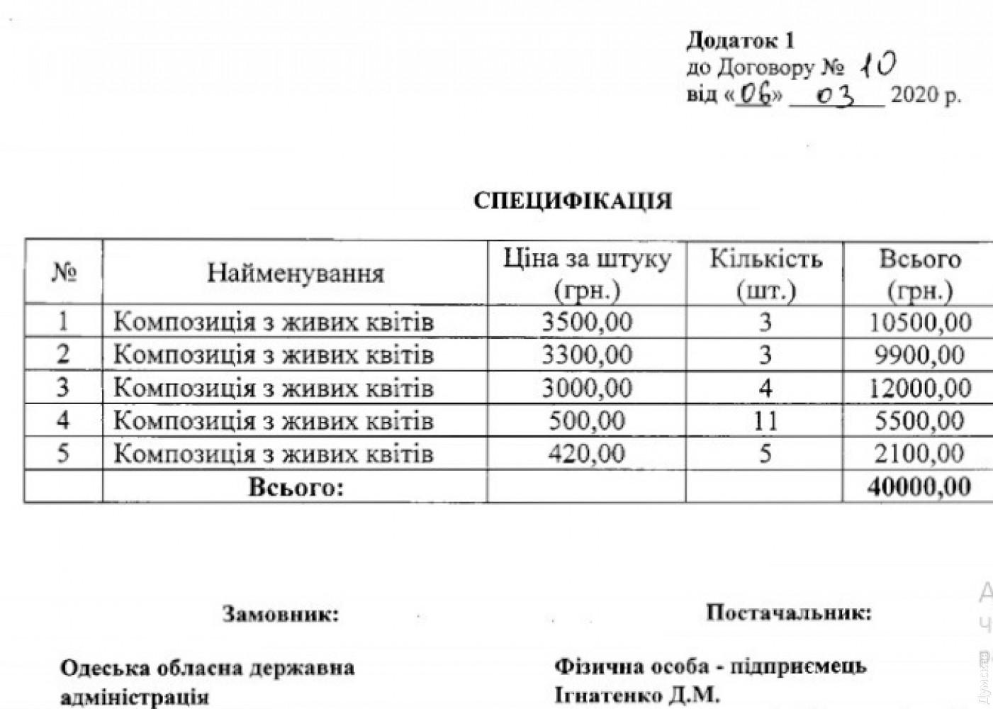 Одеська облдержадміністрація закупила квіткові букети: найдорожчі - по 3,5 тисячі грн
